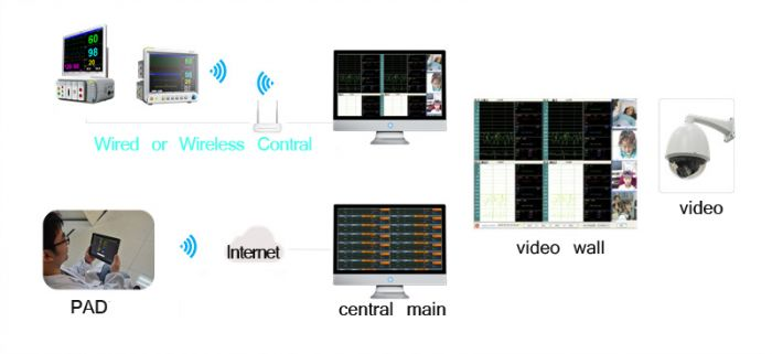 NCC Central  Monitoring System